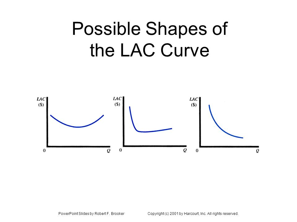 PowerPoint Slides by Robert F. BrookerCopyright (c) 2001 by Harcourt, Inc. All rights reserved. Possible Shapes of the LAC Curve