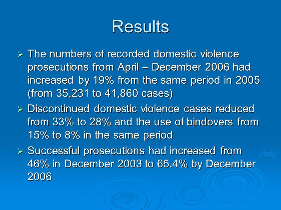Results The numbers of recorded domestic violence prosecutions from April – December 2006 had increased by 19% from the same period in 2005 (from 35,231 to 41,860 cases) The numbers of recorded domestic violence prosecutions from April – December 2006 had increased by 19% from the same period in 2005 (from 35,231 to 41,860 cases) Discontinued domestic violence cases reduced from 33% to 28% and the use of bindovers from 15% to 8% in the same period Discontinued domestic violence cases reduced from 33% to 28% and the use of bindovers from 15% to 8% in the same period Successful prosecutions had increased from 46% in December 2003 to 65.4% by December 2006 Successful prosecutions had increased from 46% in December 2003 to 65.4% by December 2006