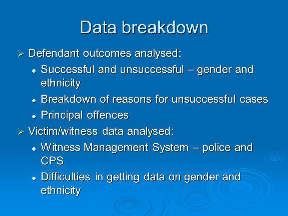 Data breakdown Defendant outcomes analysed: Defendant outcomes analysed: Successful and unsuccessful – gender and ethnicity Successful and unsuccessfu