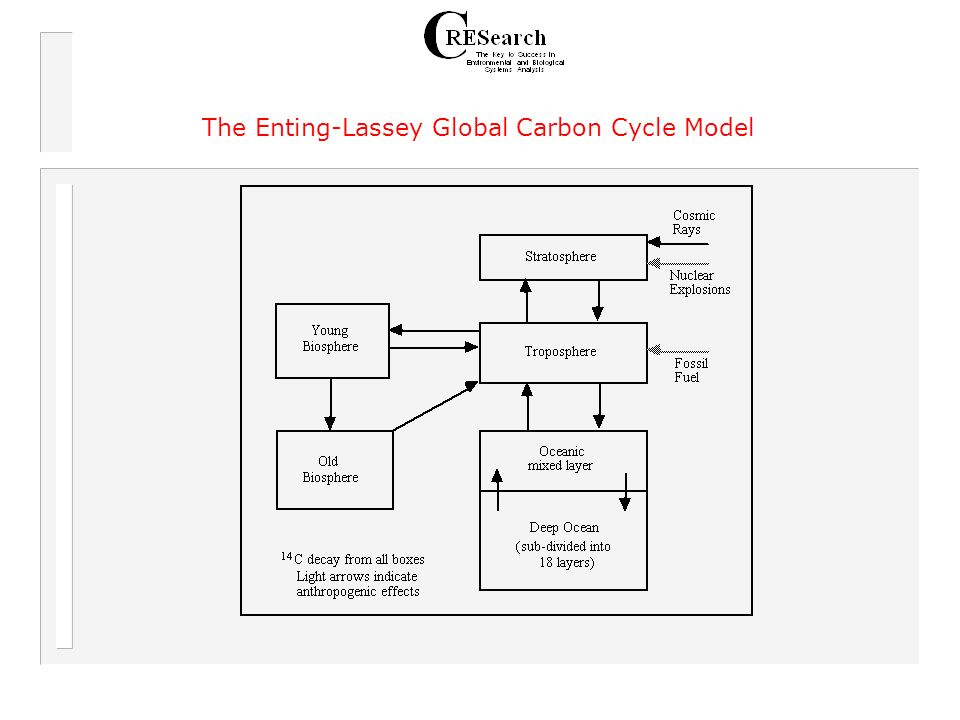 The Enting-Lassey Global Carbon Cycle Model