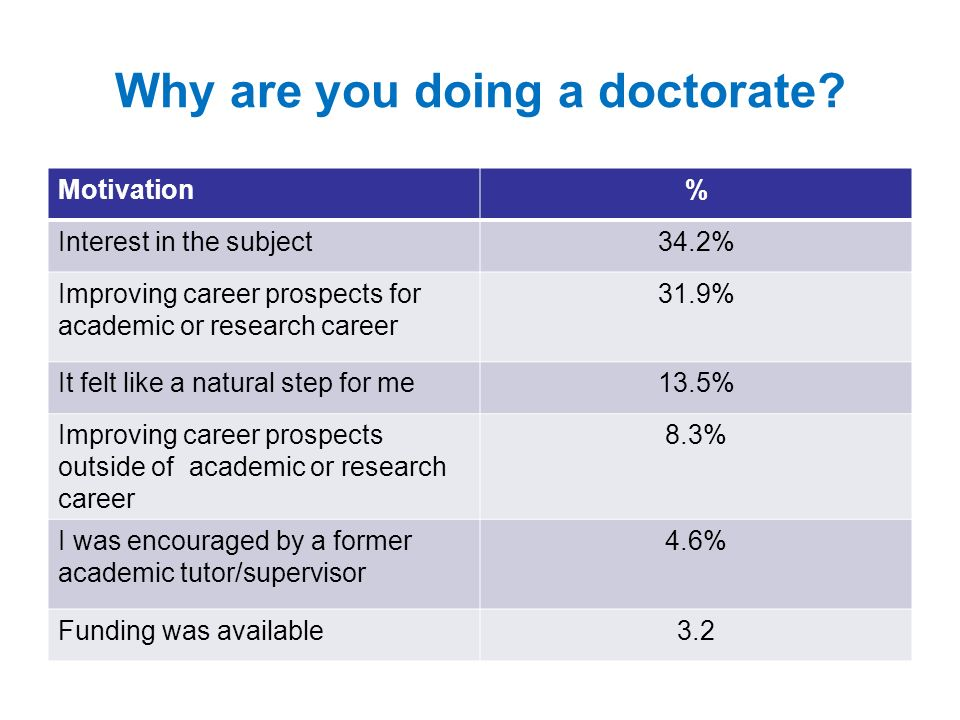 Why are you doing a doctorate.