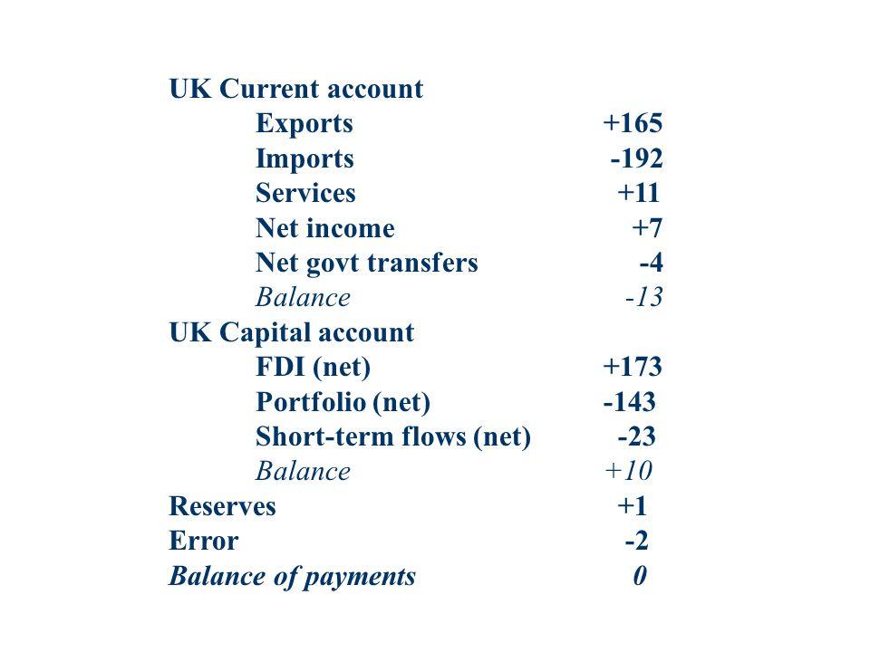 UK Current account Exports+165 Imports -192 Services +11 Net income +7 Net govt transfers -4 Balance -13 UK Capital account FDI (net)+173 Portfolio (n