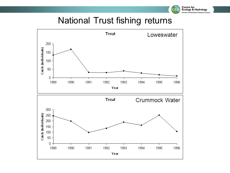 National Trust fishing returns Loweswater Crummock Water