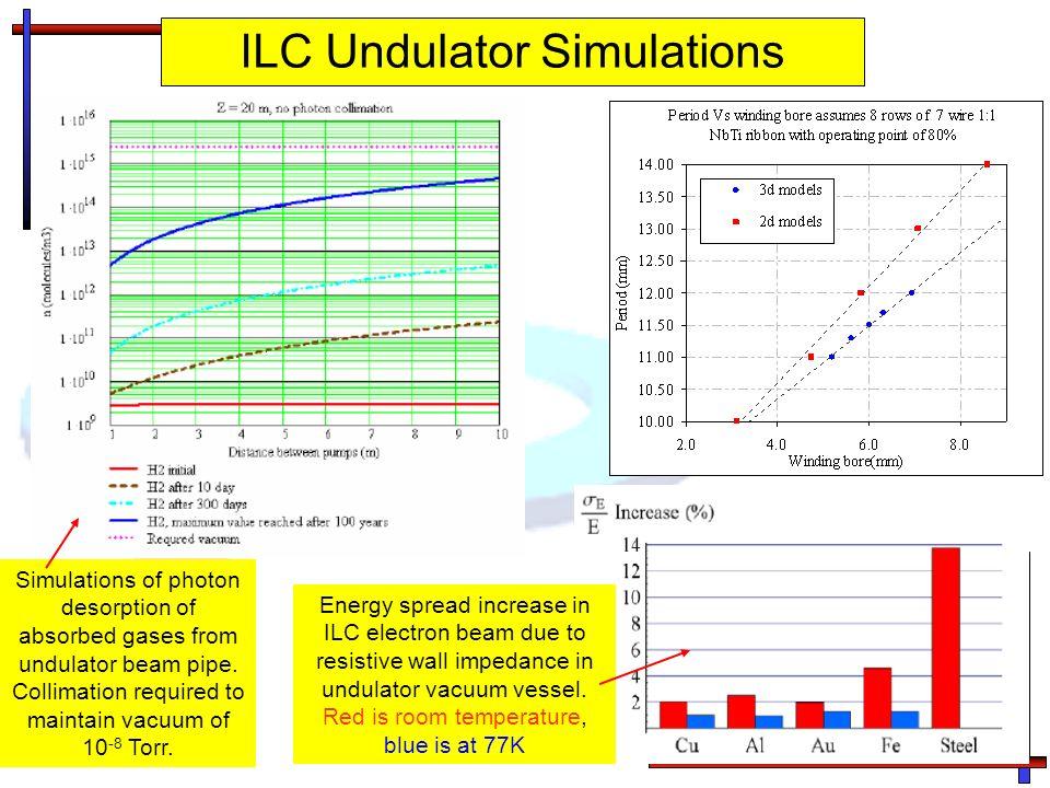 ILC Undulator Simulations Energy spread increase in ILC electron beam due to resistive wall impedance in undulator vacuum vessel. Red is room temperat