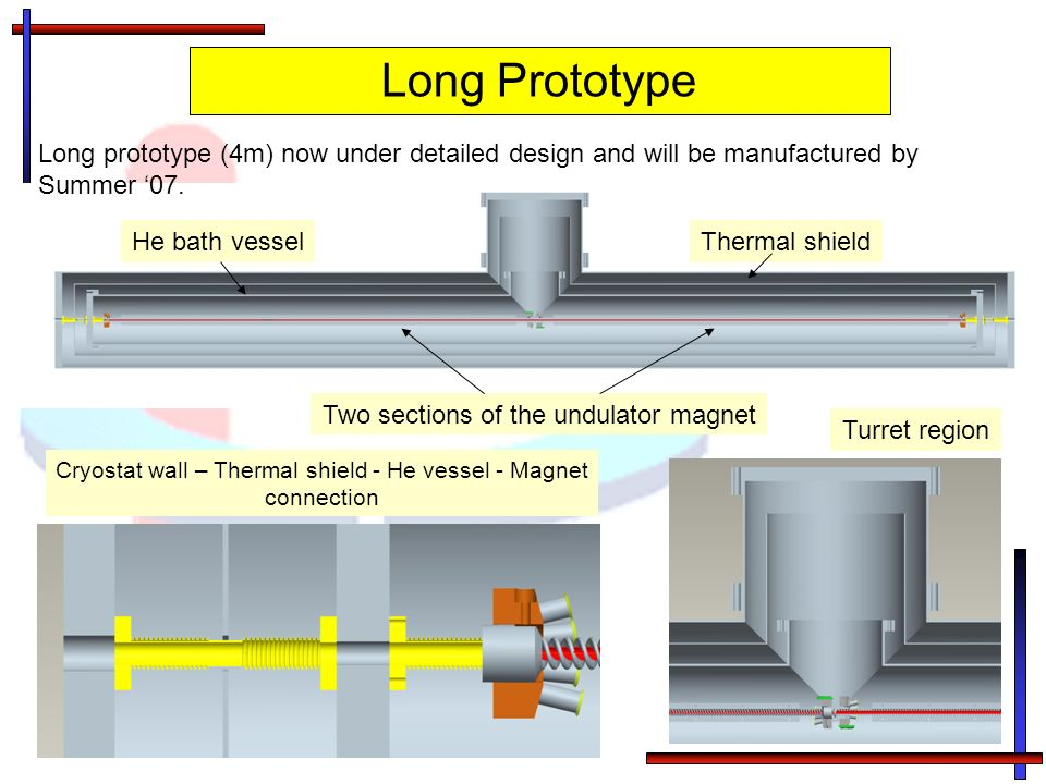 Two sections of the undulator magnet He bath vesselThermal shield Turret region Cryostat wall – Thermal shield - He vessel - Magnet connection Long Prototype Long prototype (4m) now under detailed design and will be manufactured by Summer 07.