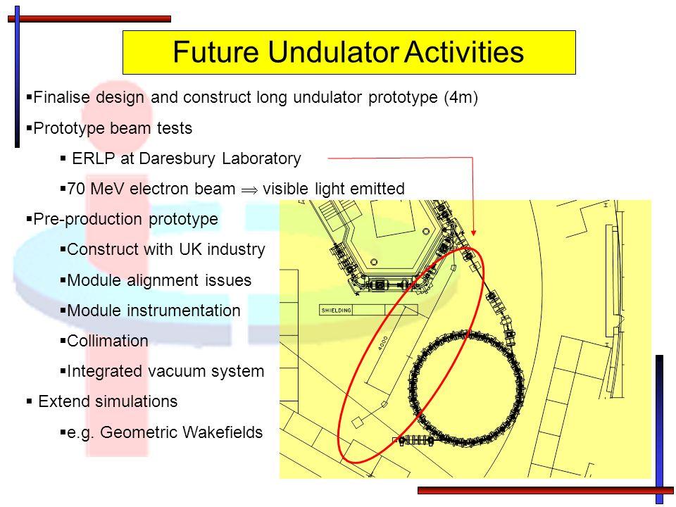Future Undulator Activities Finalise design and construct long undulator prototype (4m) Prototype beam tests ERLP at Daresbury Laboratory 70 MeV elect