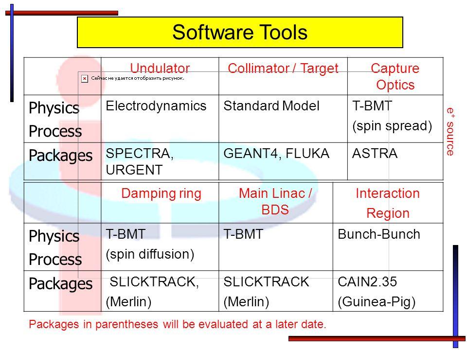 UndulatorCollimator / TargetCapture Optics Physics Process ElectrodynamicsStandard ModelT-BMT (spin spread) Packages SPECTRA, URGENT GEANT4, FLUKAASTR