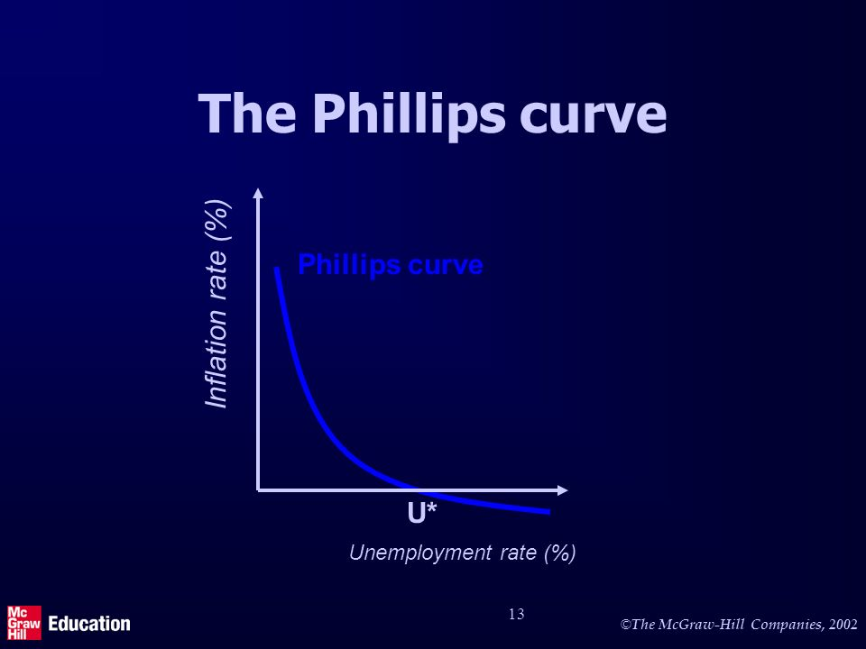 © The McGraw-Hill Companies, 2002 13 The Phillips curve Inflation rate (%) Phillips curve Unemployment rate (%) U*