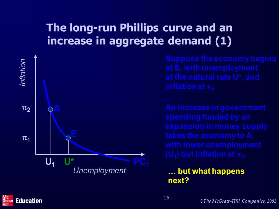 © The McGraw-Hill Companies, 2002 16 The long-run Phillips curve and an increase in aggregate demand (1) … but what happens next.