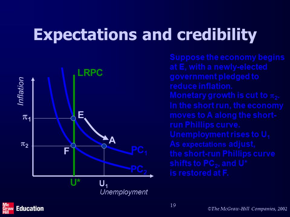© The McGraw-Hill Companies, 2002 19 Expectations and credibility Unemployment Inflation PC 1 1 U* Unemployment rises to U 1 U1U1 Suppose the economy begins at E, with a newly-elected government pledged to reduce inflation.