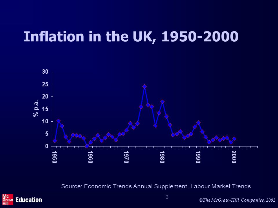 © The McGraw-Hill Companies, 2002 2 Inflation in the UK, 1950-2000 Source: Economic Trends Annual Supplement, Labour Market Trends