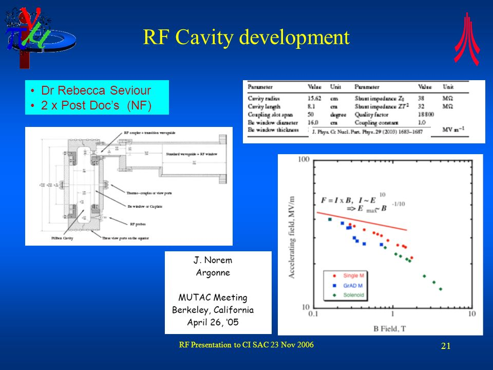 RF Presentation to CI SAC 23 Nov 2006 21 RF Cavity development Dr Rebecca Seviour 2 x Post Docs (NF)