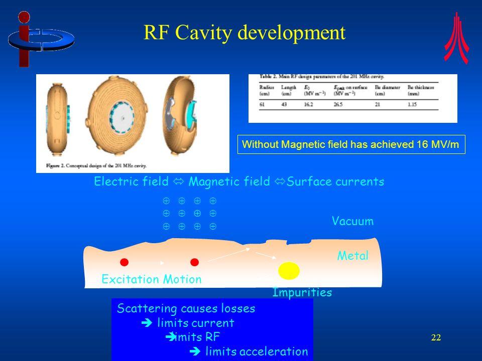 RF Presentation to CI SAC 23 Nov 2006 22 RF Cavity development Without Magnetic field has achieved 16 MV/m Electric field Magnetic field Surface curre