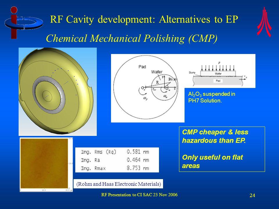 RF Presentation to CI SAC 23 Nov 2006 24 RF Cavity development: Alternatives to EP Al 2 O 3 suspended in PH7 Solution. CMP cheaper & less hazardous th