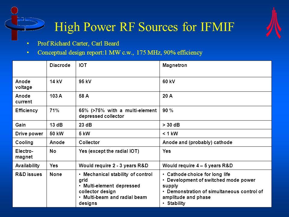 RF Presentation to CI SAC 23 Nov 2006 9 High Power RF Sources for IFMIF Prof Richard Carter, Carl Beard Conceptual design report:1 MW c.w., 175 MHz, 9