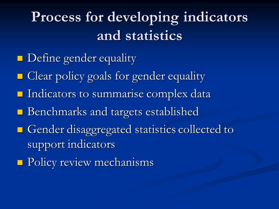 Defining gender equality Gender or women.Gender or women.