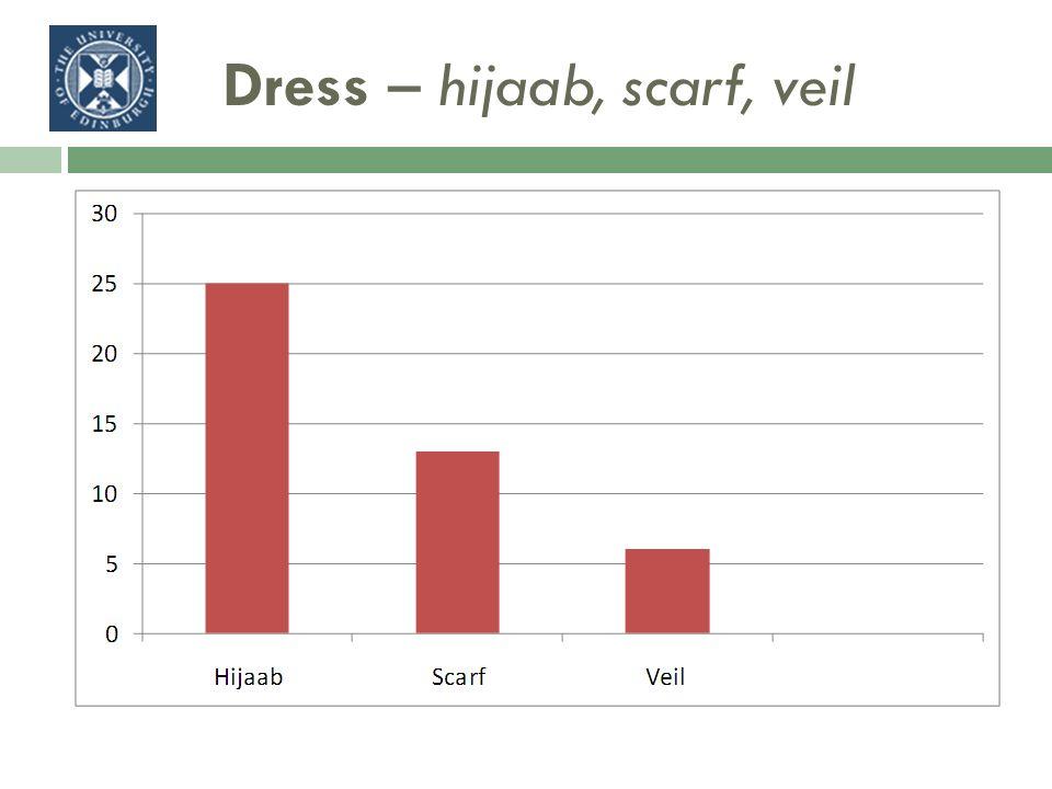Dress – hijaab, scarf, veil