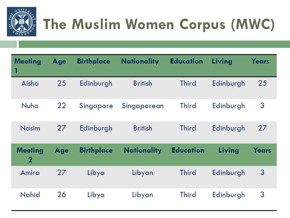 The Muslim Women Corpus (MWC) Meeting 1 AgeBirthplaceNationalityEducationLivingYears Aisha25EdinburghBritishThirdEdinburgh25 Nuha22SingaporeSingaporea