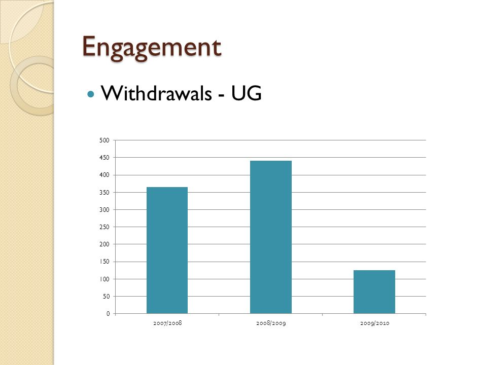 Engagement Withdrawals - UG