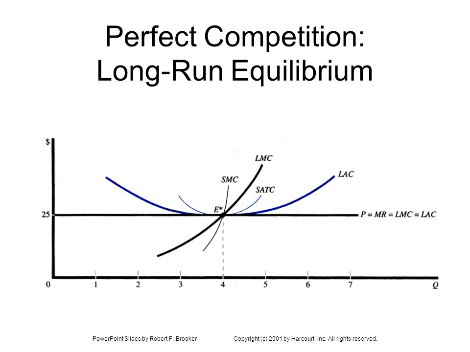 PowerPoint Slides by Robert F. BrookerCopyright (c) 2001 by Harcourt, Inc. All rights reserved. Perfect Competition: Long-Run Equilibrium