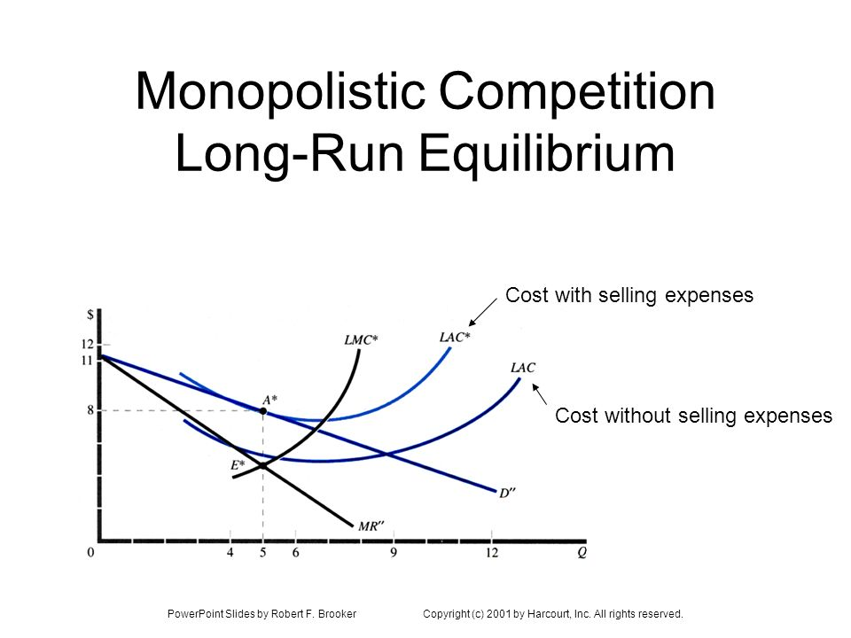 PowerPoint Slides by Robert F. BrookerCopyright (c) 2001 by Harcourt, Inc. All rights reserved. Monopolistic Competition Long-Run Equilibrium Cost wit