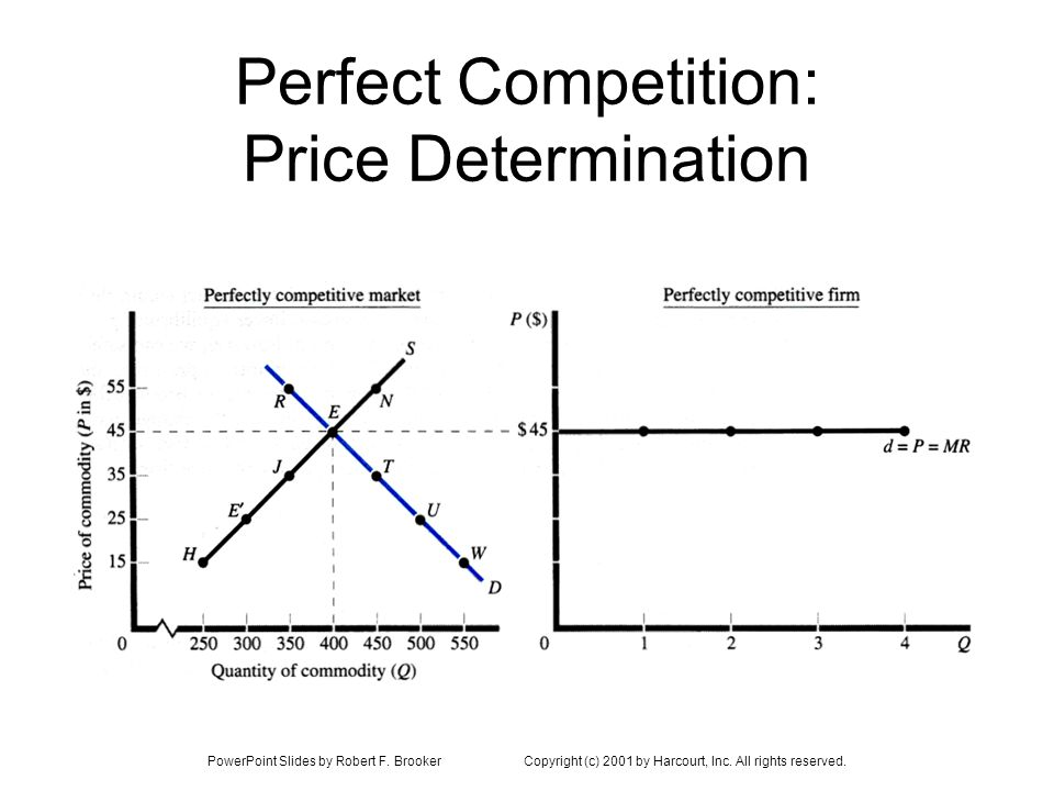 PowerPoint Slides by Robert F. BrookerCopyright (c) 2001 by Harcourt, Inc. All rights reserved. Perfect Competition: Price Determination
