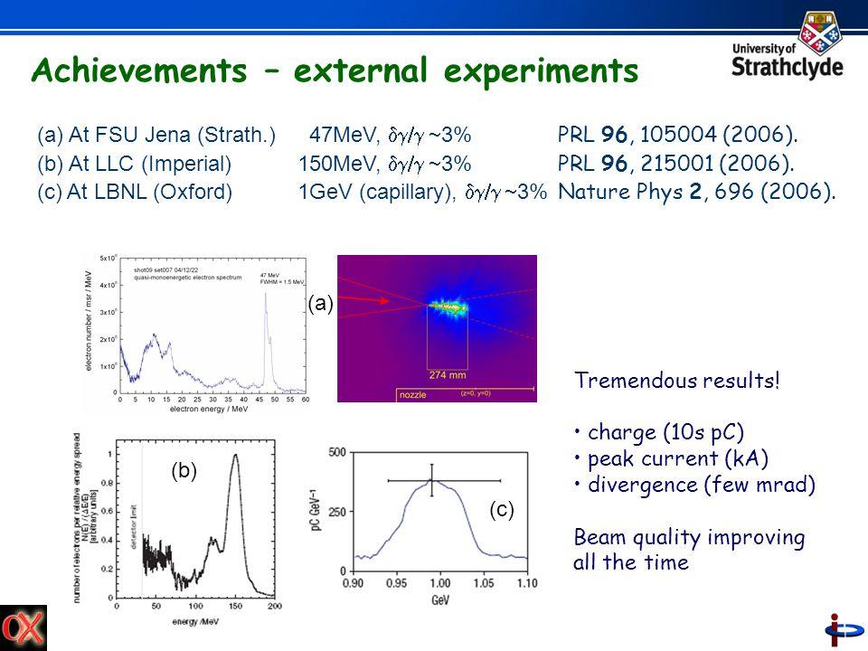 (a) At FSU Jena (Strath.) 47MeV, 3% PRL 96, 105004 (2006). (b) At LLC (Imperial) 150MeV, 3% PRL 96, 215001 (2006). (c) At LBNL (Oxford)1GeV (capillary