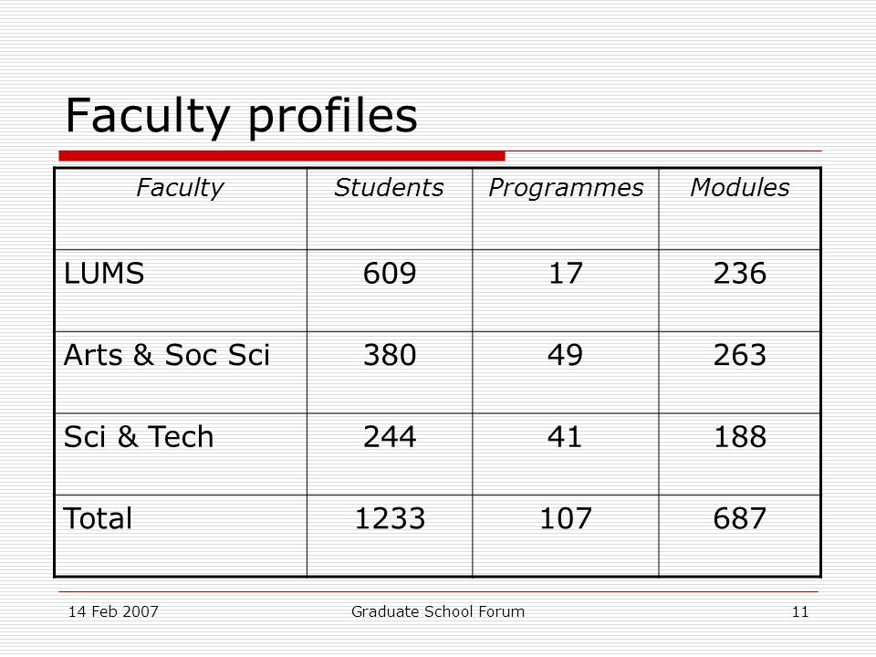 14 Feb 2007Graduate School Forum11 Faculty profiles FacultyStudentsProgrammesModules LUMS60917236 Arts & Soc Sci38049263 Sci & Tech24441188 Total1233107687