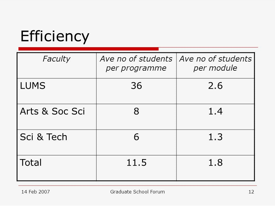 14 Feb 2007Graduate School Forum12 Efficiency FacultyAve no of students per programme Ave no of students per module LUMS362.6 Arts & Soc Sci81.4 Sci & Tech61.3 Total11.51.8