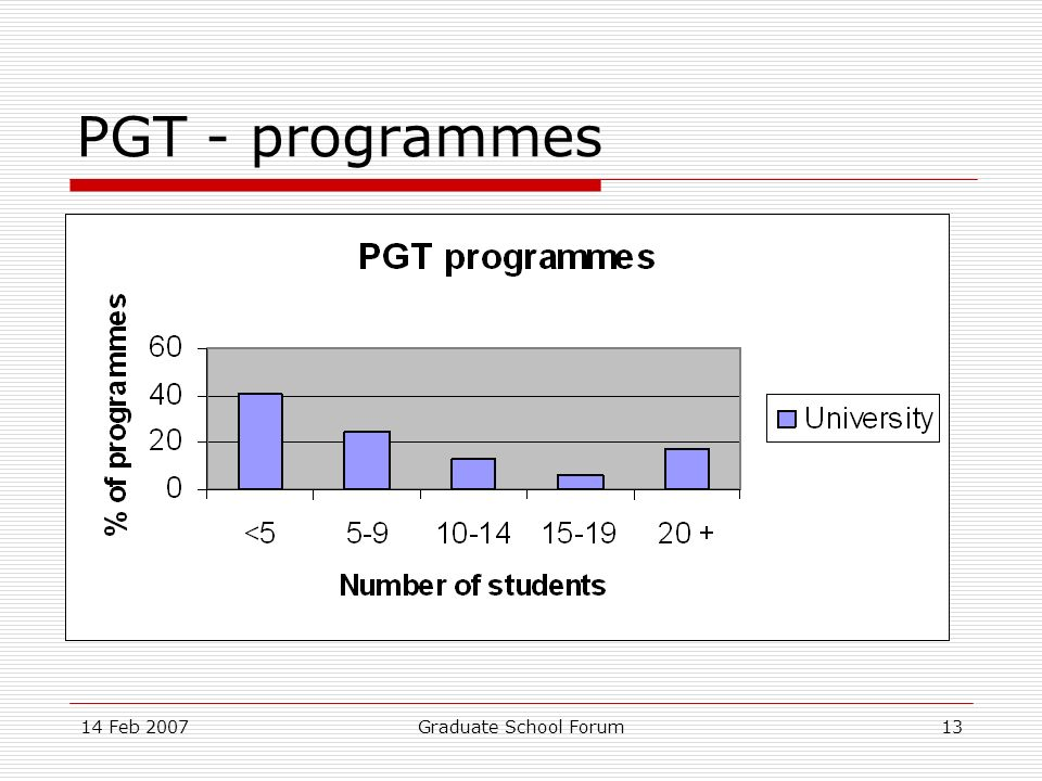 14 Feb 2007Graduate School Forum13 PGT - programmes