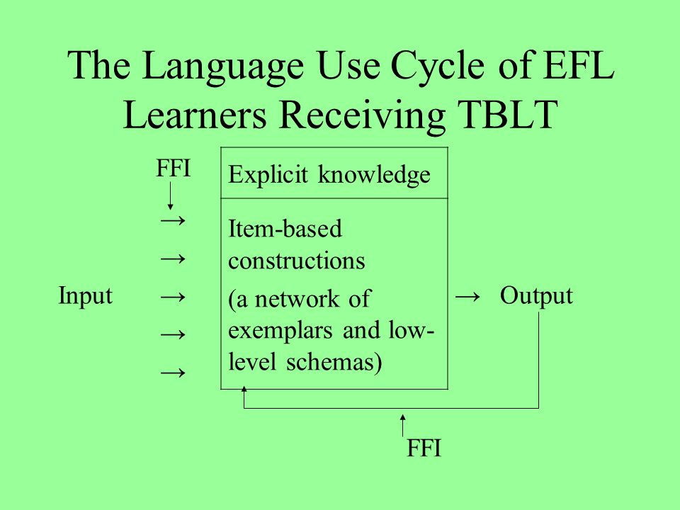 The Language Use Cycle of EFL Learners Receiving TBLT FFI Explicit knowledge Input Item-based constructions (a network of exemplars and low- level schemas) Output FFI