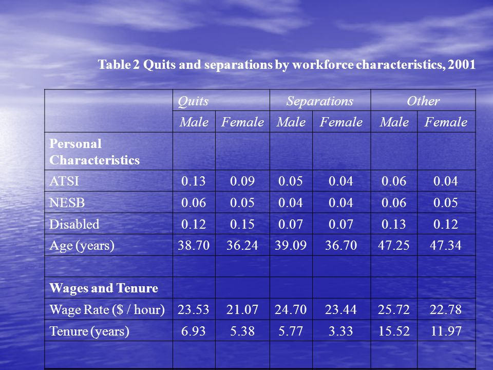 Table 2 Quits and separations by workforce characteristics, 2001 QuitsSeparationsOther MaleFemaleMaleFemaleMaleFemale Personal Characteristics ATSI0.130.090.050.040.060.04 NESB0.060.050.04 0.060.05 Disabled0.120.150.07 0.130.12 Age (years)38.7036.2439.0936.7047.2547.34 Wages and Tenure Wage Rate ($ / hour)23.5321.0724.7023.4425.7222.78 Tenure (years)6.935.385.773.3315.5211.97