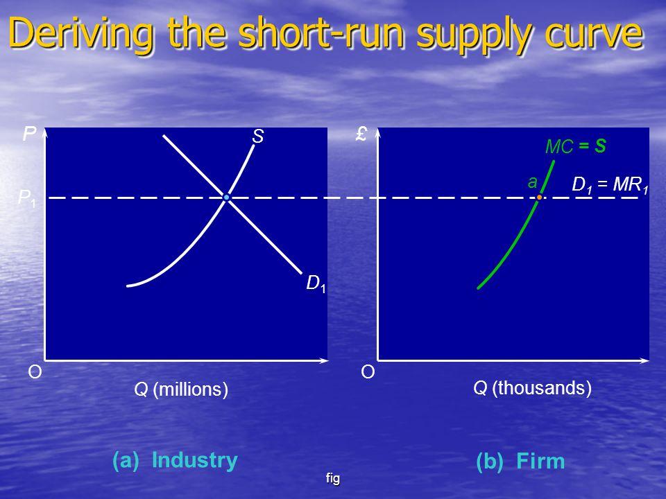 fig OO (a) Industry P£ P1P1 Q (millions) S D1D1 (b) Firm D 1 = MR 1 MC Q (thousands) Deriving the short-run supply curve a = S