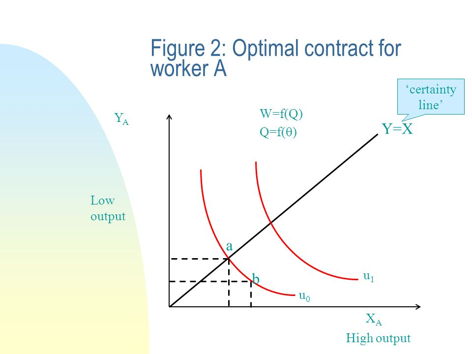 Figure 2: Optimal contract for worker A YAYA XAXA Y=X certainty line u0u0 u1u1 High output Low output W=f(Q) Q=f( ) a b