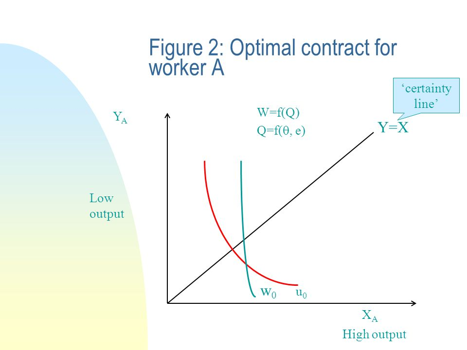 Figure 2: Optimal contract for worker A YAYA XAXA Y=X certainty line u0u0 High output Low output W=f(Q) Q=f(, e) w0w0