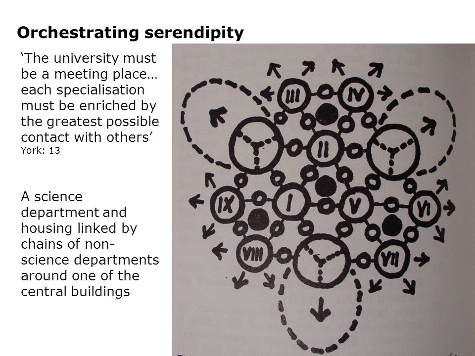 Orchestrating serendipity The university must be a meeting place… each specialisation must be enriched by the greatest possible contact with others York: 13 A science department and housing linked by chains of non- science departments around one of the central buildings