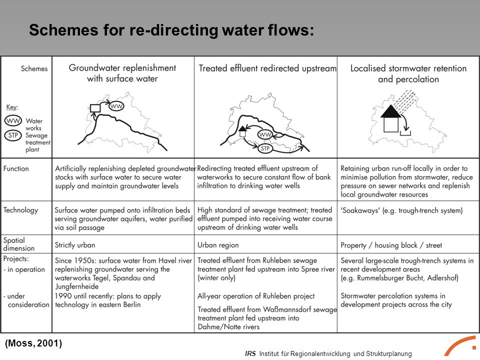 IRS Institut für Regionalentwicklung und Strukturplanung Schemes for re-directing water flows: (Moss, 2001)