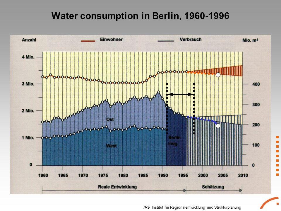 IRS Institut für Regionalentwicklung und Strukturplanung Water consumption in Berlin, 1960-1996
