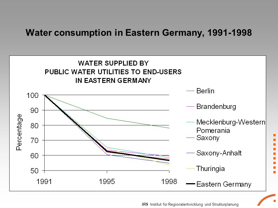 IRS Institut für Regionalentwicklung und Strukturplanung Water consumption in Eastern Germany,