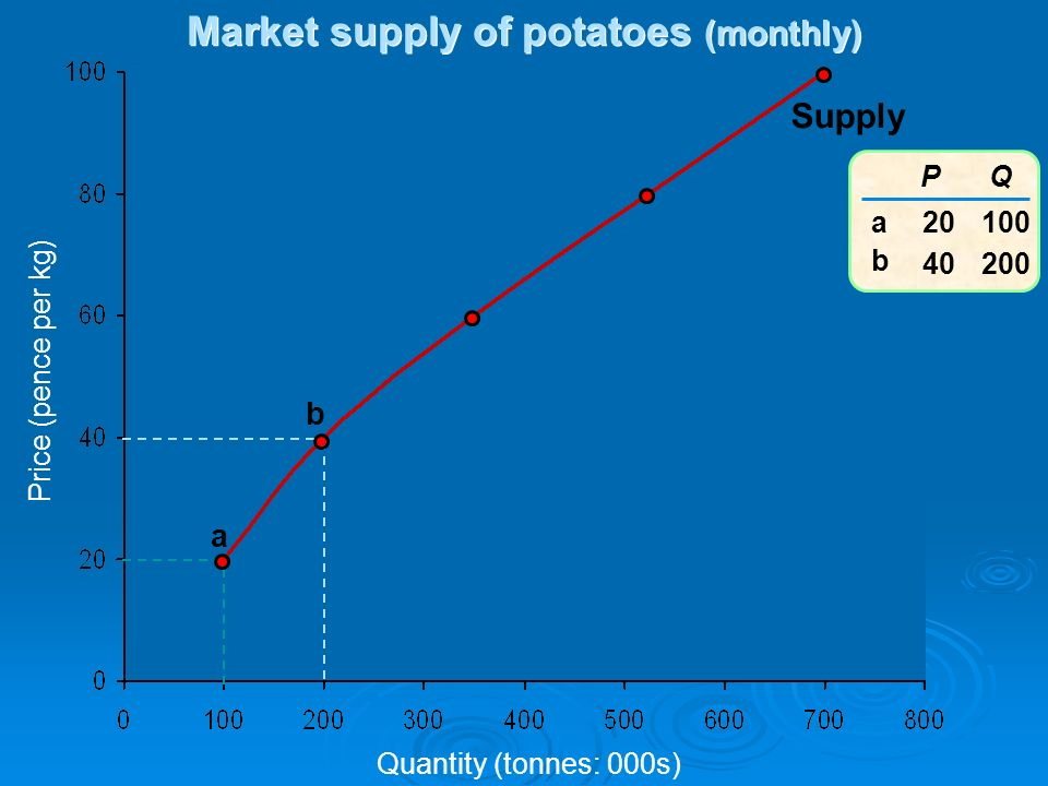 Price (pence per kg) Quantity (tonnes: 000s) Supply a b P 20 40 Q 100 200 abab Market supply of potatoes (monthly)