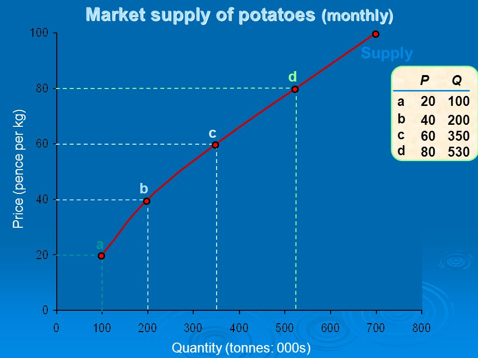 Price (pence per kg) Quantity (tonnes: 000s) Supply a b c d P 20 40 60 80 Q 100 200 350 530 abcdabcd Market supply of potatoes (monthly)