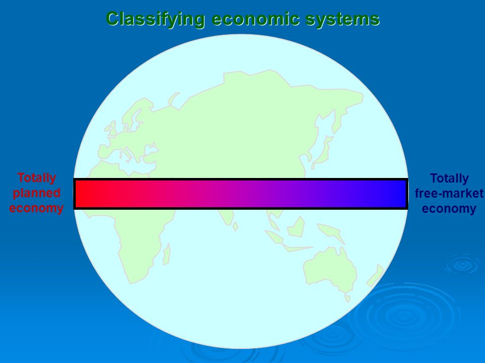 Totally planned economy Totally free-market economy Classifying economic systems