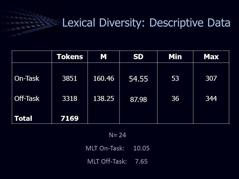 Lexical Diversity: Descriptive Data TokensMSDMinMax On-Task Off-Task Total 3851 3318 7169 160.46 138.25 54.55 87.98 53 36 307 344 N= 24 MLT On-Task:10.05 MLT Off-Task:7.65