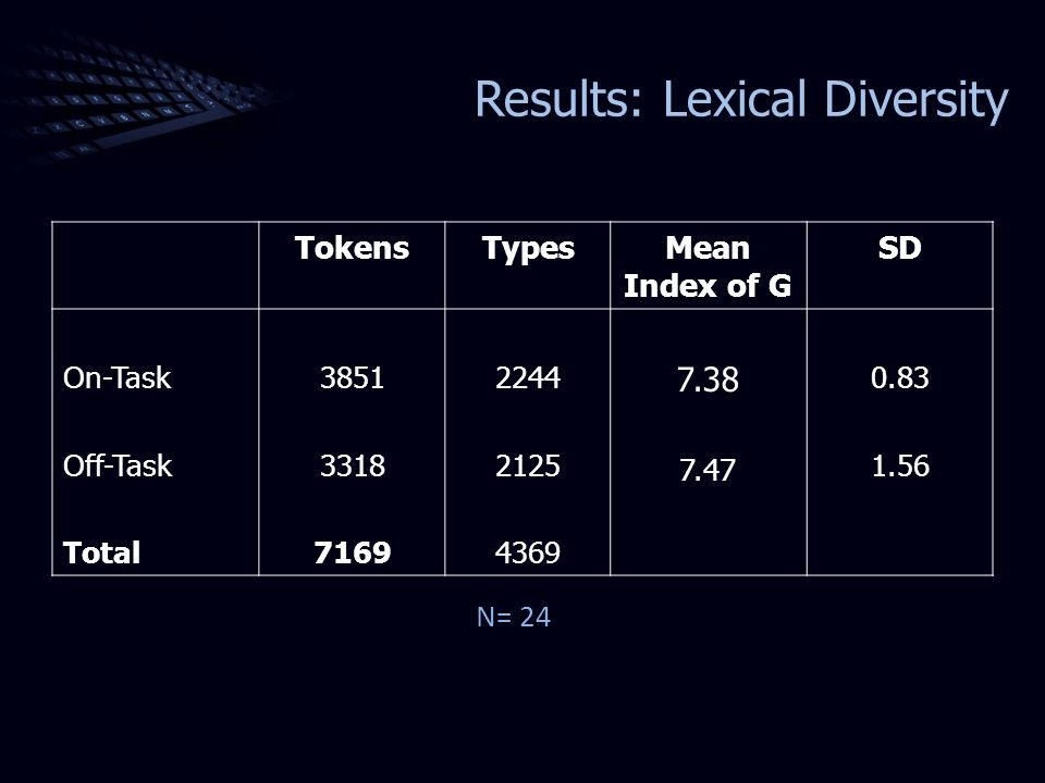 Results: Lexical Diversity TokensTypesMean Index of G SD On-Task Off-Task Total 3851 3318 7169 2244 2125 4369 7.38 7.47 0.83 1.56 N= 24