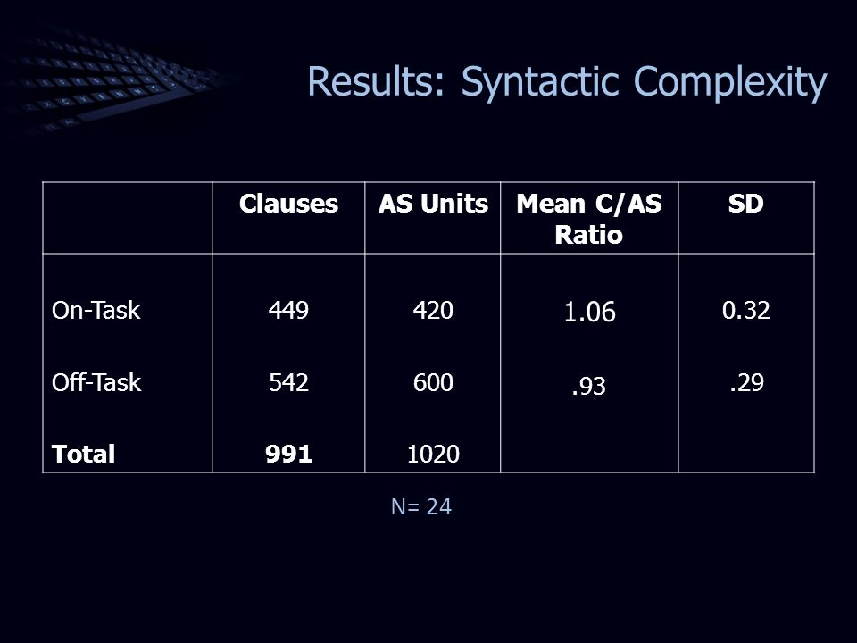 Results: Syntactic Complexity ClausesAS UnitsMean C/AS Ratio SD On-Task Off-Task Total 449 542 991 420 600 1020 1.06.93 0.32.29 N= 24