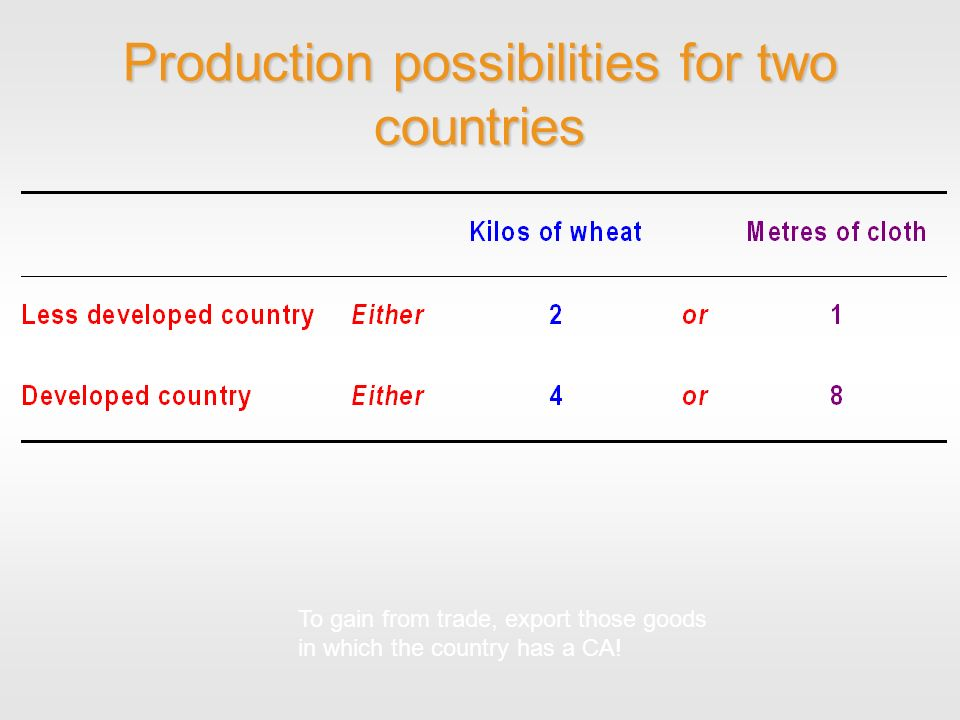 Production possibilities for two countries To gain from trade, export those goods in which the country has a CA!