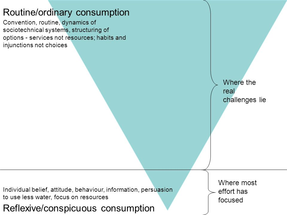 Reflexive/conspicuous consumption Where most effort has focused Individual belief, attitude, behaviour, information, persuasion to use less water, foc