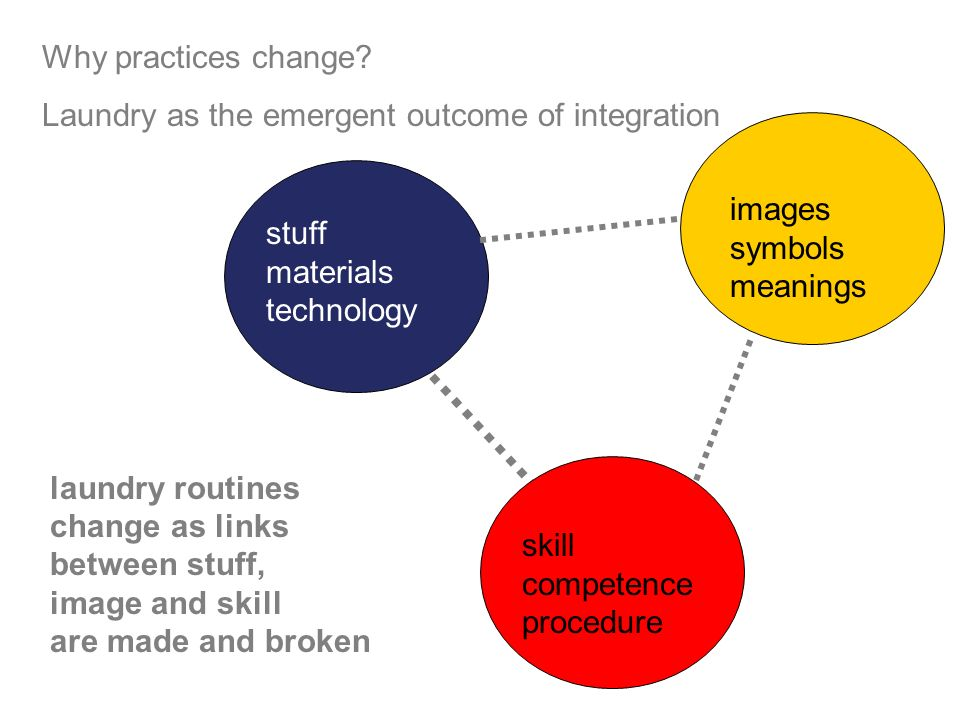 laundry routines change as links between stuff, image and skill are made and broken stuff materials technology Competen ce procedure skill competence procedure images symbols meanings Why practices change.