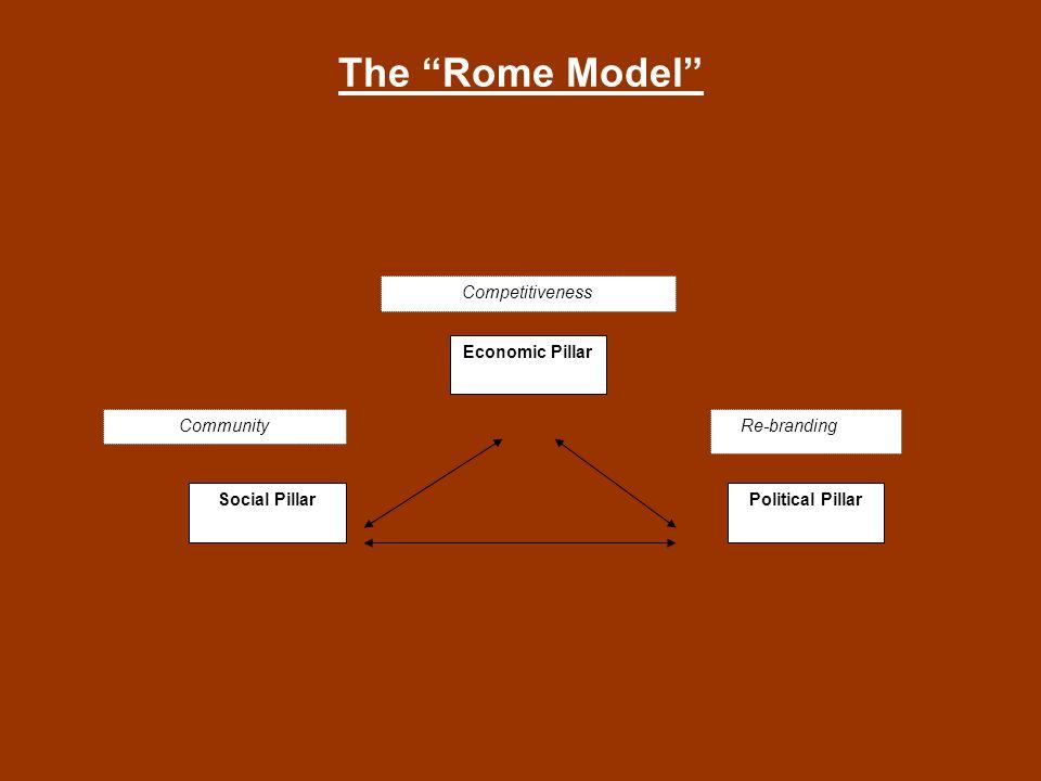 The Rome Model Economic Pillar Political PillarSocial Pillar Re-branding Community Competitiveness