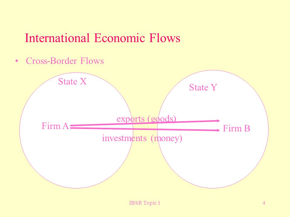 IBSR Topic 14 International Economic Flows Cross-Border Flows exports (goods) investments (money) Firm A Firm B State X State Y